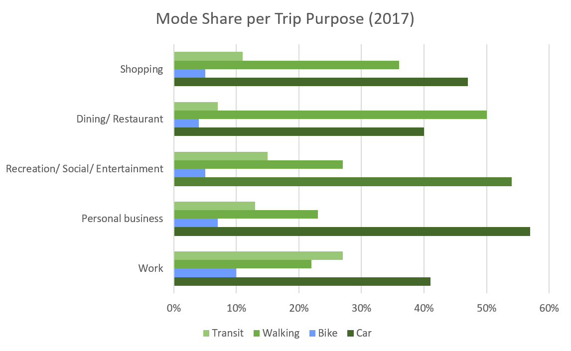 Mode share by trip purpose (2017)