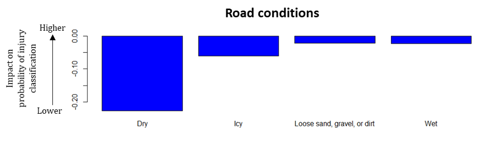 Road conditions